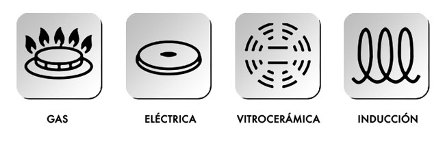 Cómo Distinguir Una Placa Vitrocerámica O De Inducción